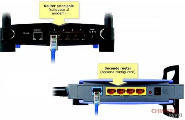 Collegare due router in cascata guida completa - Porta wan router ...