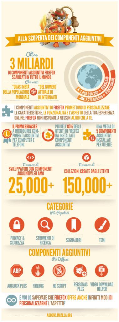Infographic it web