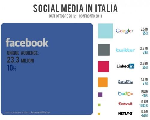 socialmediaitalia