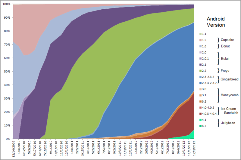 Android_historical_version_distribution