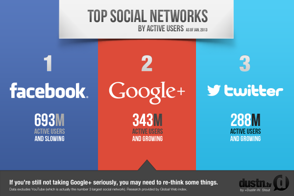 google plus sorpassa twitter gen 2013
