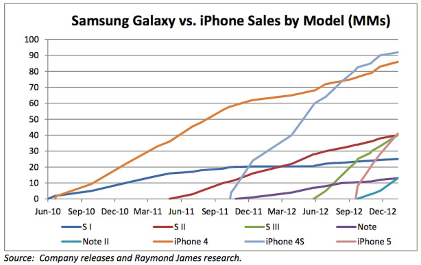 iphone-galaxy-2
