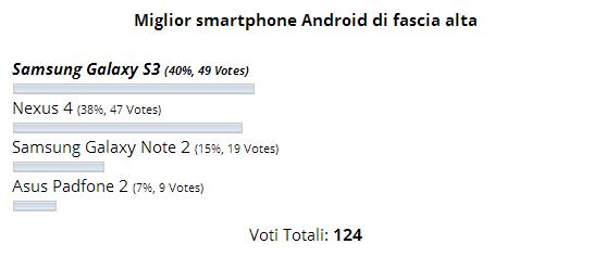 sondaggio smartphone alta
