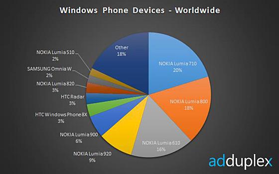 windows phone statistiche dicembre