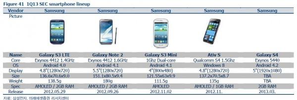 galaxy-s4-tabella-documento-coreano