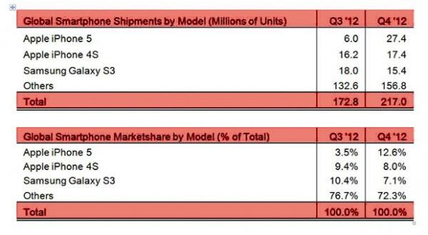 vendite-iphone-5-Q3-2012