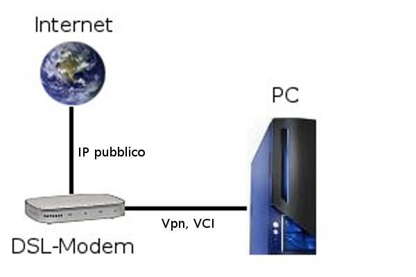 internet-modem