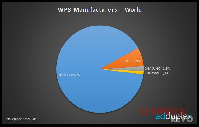 produttori-windows-phone