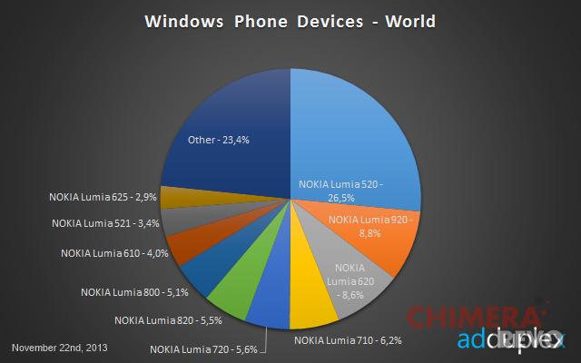Diffusione Windows Phone Novembre 2013