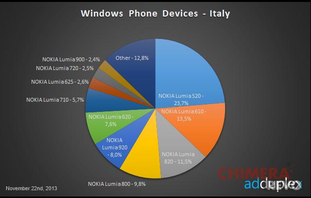 statistiche-adduplex-windows-phone-italia