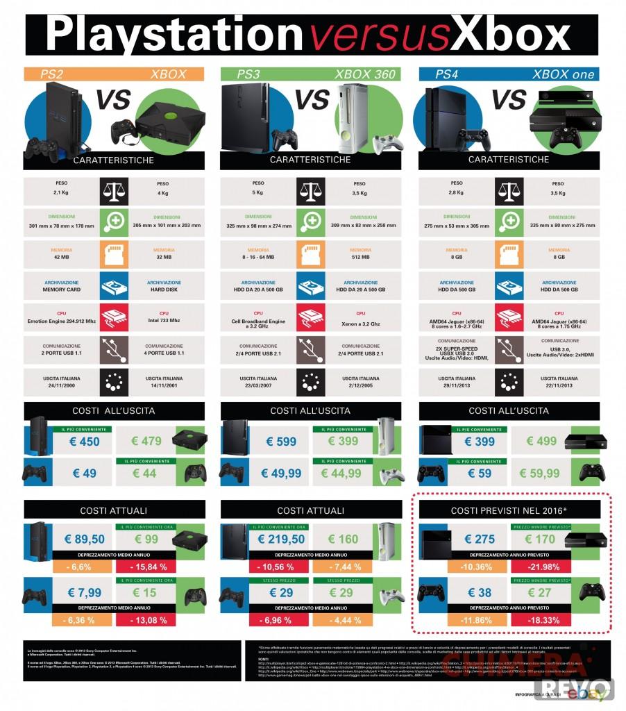 XBox-PS4-Infographics-Big