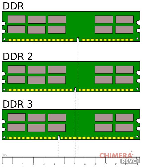 differenze DDR