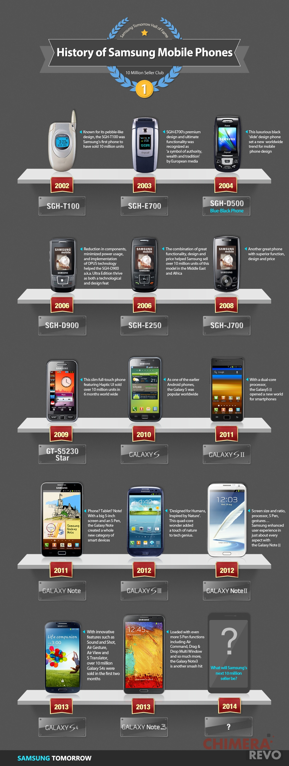 Samsung Galaxy Note 3 infografica