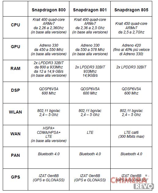 Snapdragon 800 vs 801 vs 805