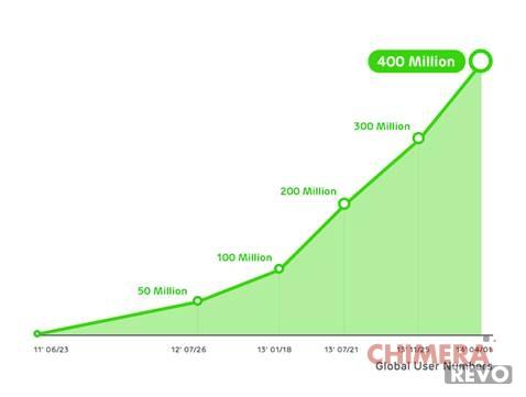 LINE 400 milioni di utenti