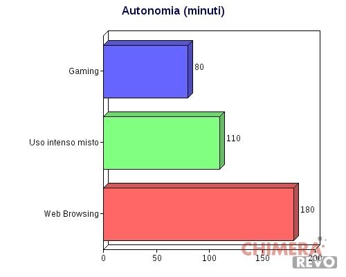 autonomia_risultato