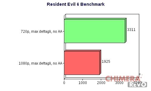 re6bench_risultato