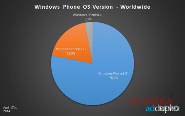 Il 3.8% dei Windows Phone è aggiornato a Windows Phone 8.1 ...