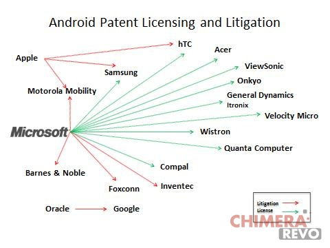 microsoft-android-brevetti