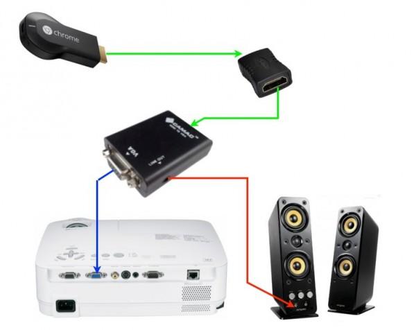 collegare Chromecast ad un videoproiettore