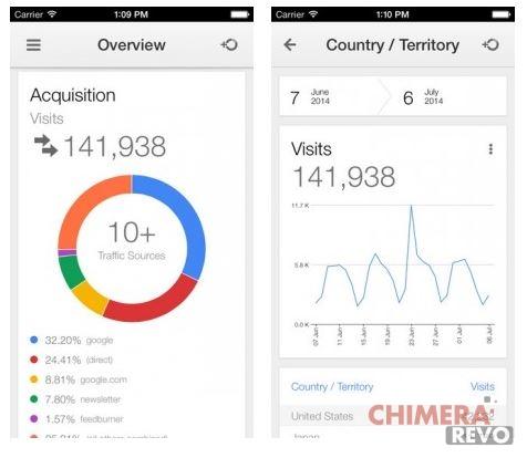 Google Analytics per iPhone