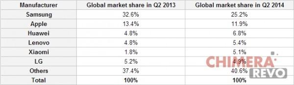 confronto q2 2013 - q2 2014 smartphone mondiali