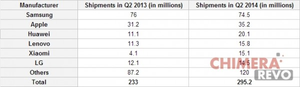 confronto q2 2013 - q2 2014 smartphone mondiali foto2