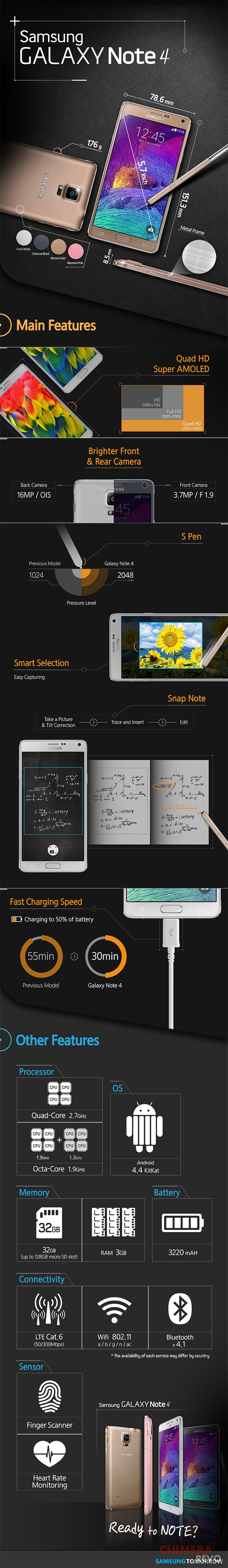 Infografica Samsung Galaxy Note 4