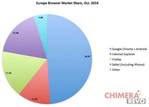 market share browser 2014