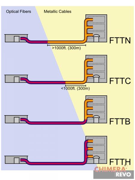 Tipi di fibra ottica