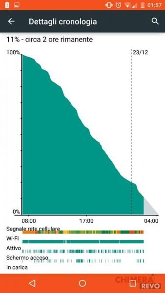 Nexus 6 - batteria screen