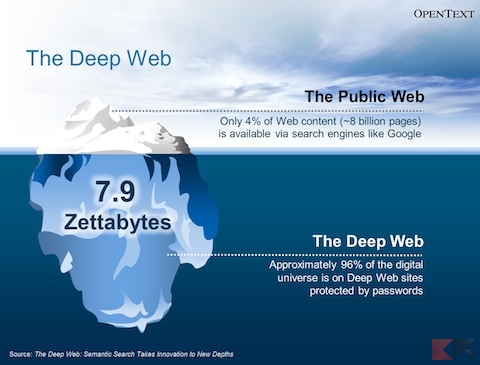 Deep Web: cos'è e come entrarci