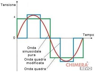 Onda sinusoidale