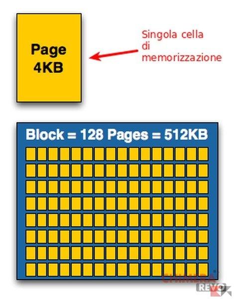 pageandblock risultato
