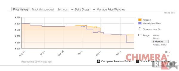 controllare le offerte su Amazon