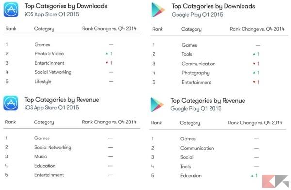 app categories by revenue