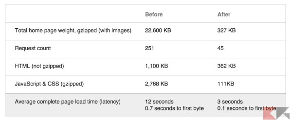 Google Plus performance
