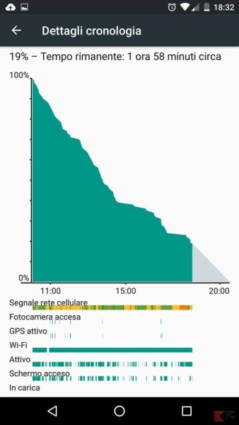 Nexus 5X - Batteria