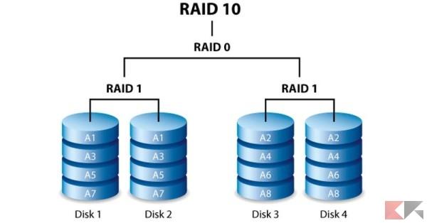 raid-10_risultato