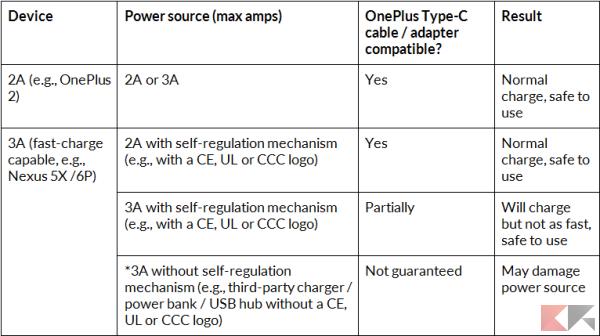 tabella type-c oneplus