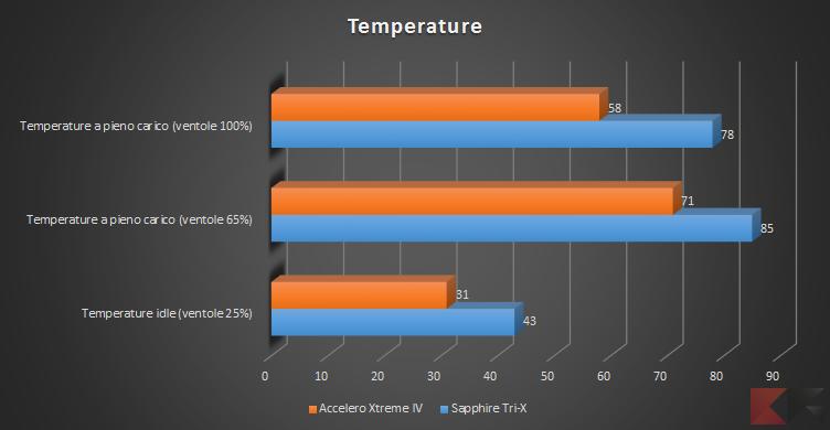 TemperatureAccelero