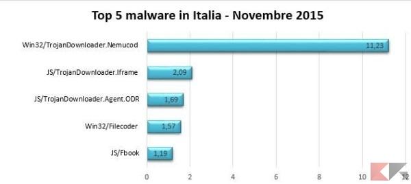 top-5-malware