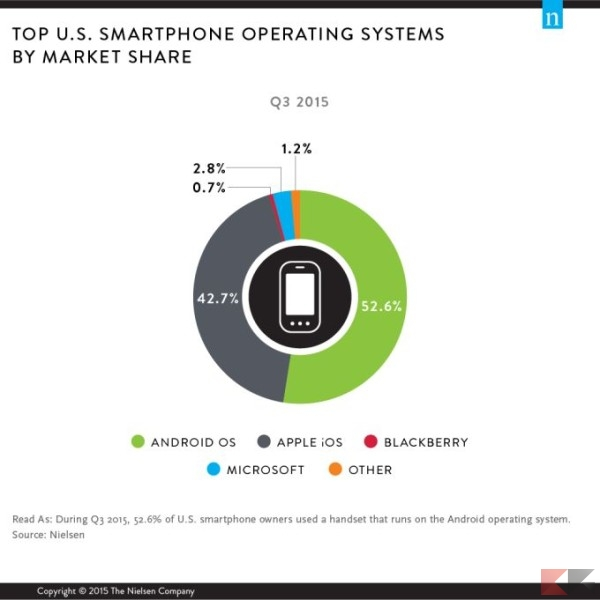 top-us-smartphone-operating-systems-by-market-share_risultato