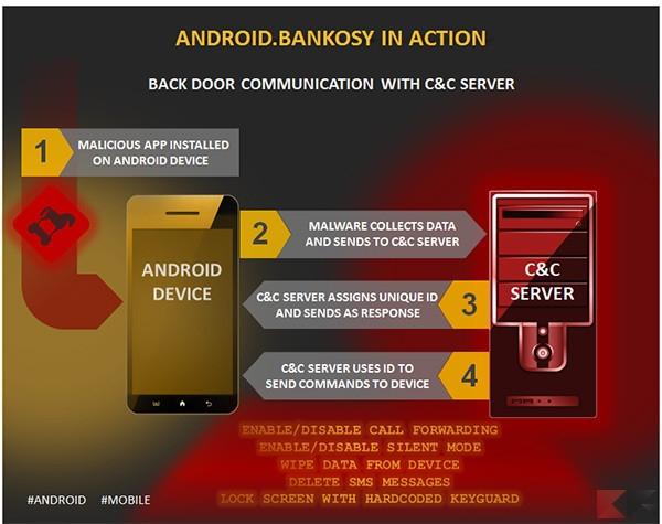 androidbankosky