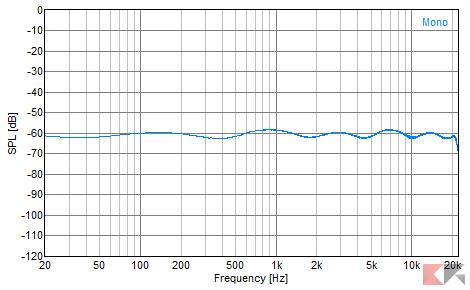 FiiO X1 - Risposta in Frequenza (Sweep)