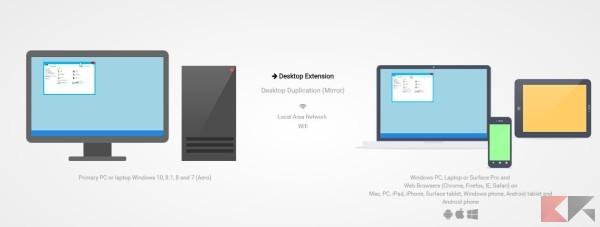 tablet come secondo monitor