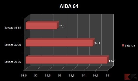 AIDA64Latenza