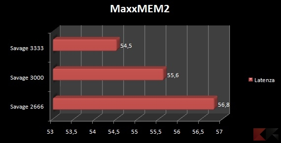 MaxxMEMLatenza