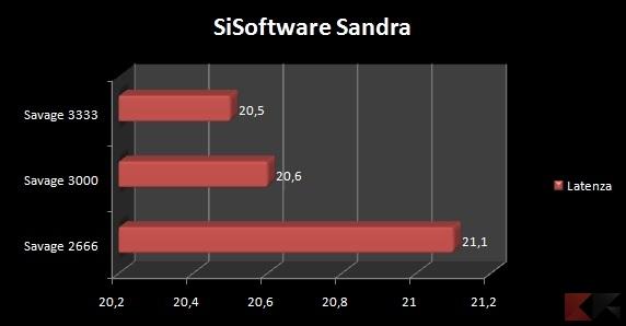 SandraLatenza