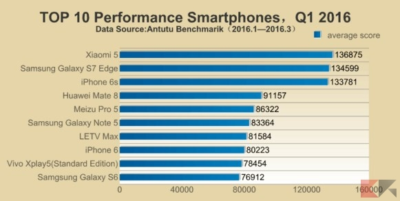 Antutu Report:TOP 10 Performance Smartphones, Q1 2016